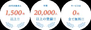 マイナビジョブ20's 年間20,000人以上の登録